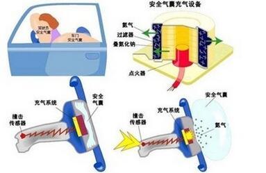 安全气囊的工作原理
